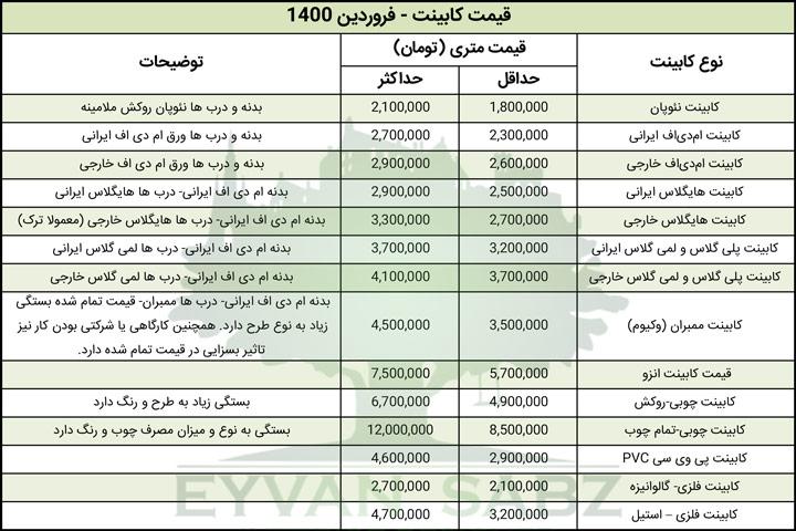 لیست قیمت کابینت